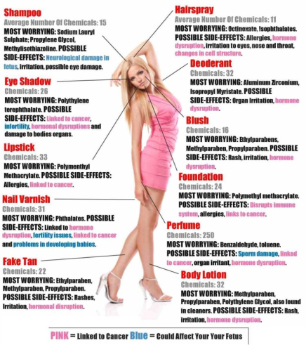 average chemicals on womans body